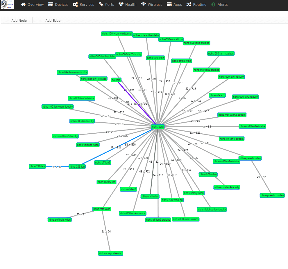 Example Network Map
